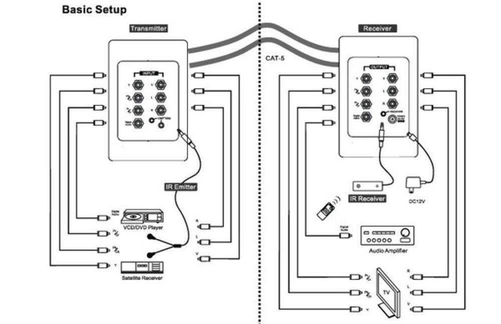 Component Cat5/Cat6 Extender Wall Plate + IR KIT RGB YUV